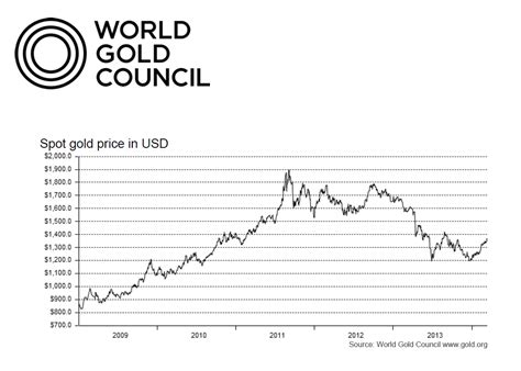 the bullion desk gold rate future prediction in india charibas ga