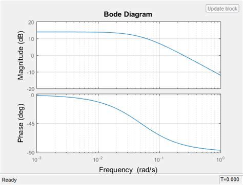 bode diagram visualize bode response of simulink model during