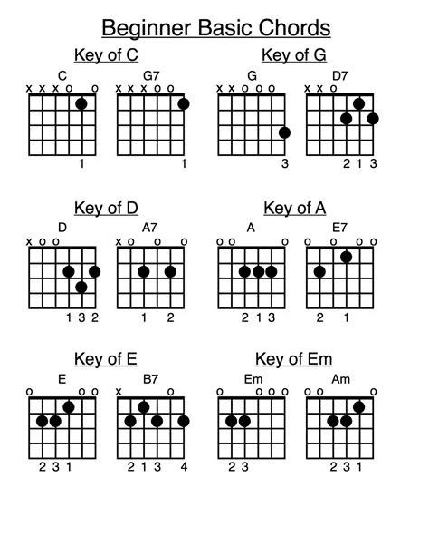 guitar chord diagrams for beginners beginner guitar chord chart foto 2017