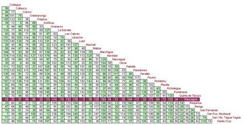 tabla de distancias mexico distancia entre ciudades pictures