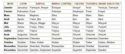 Calendrier Berbere Amizour Quot Seksu Uderyes Quot Ou F 234 Te Du Printemps Kabylie