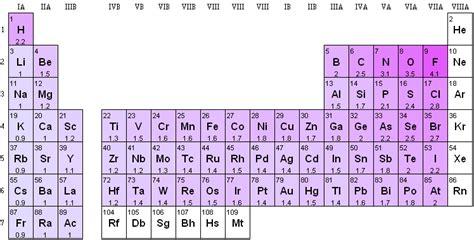 tavola periodica di chimica propriet 224 periodiche g m p e