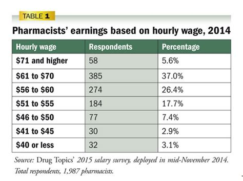 Pharmacy Assistant Salary by The Pharmacist Salary Guide Pharmacy School Hq