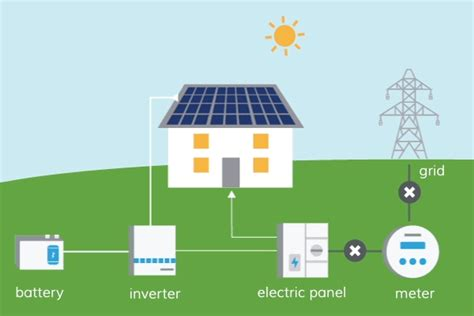 how do solar panel batteries work energysage