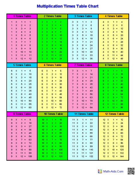 Multiplication Tables Chart by Multiplication Worksheets Dynamically Created