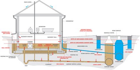 basement sewage backup causes of basement flooding utilities kingston