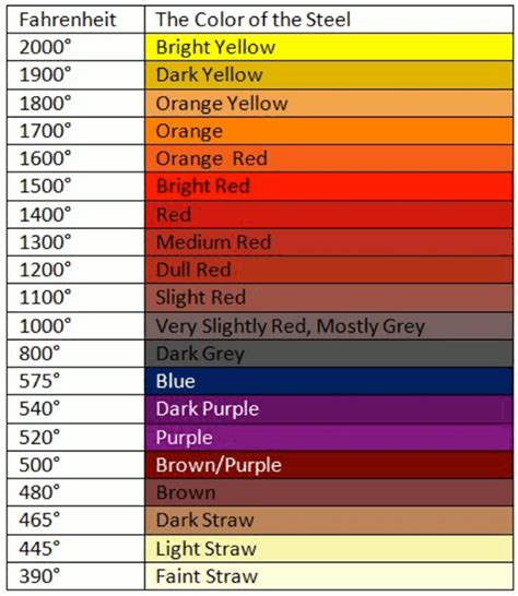 color temp chart on heat treating 1045 page 2