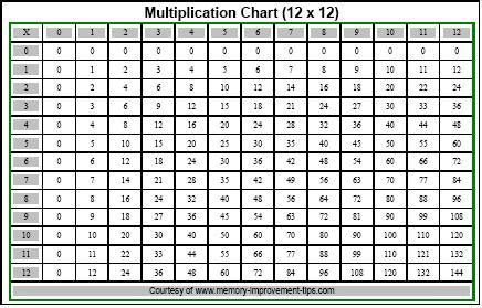 printable multiplication flash cards up to 15 free printable multiplication chart