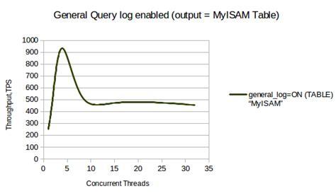 mysql change table engine mysql change table engine mysql mass convertion of