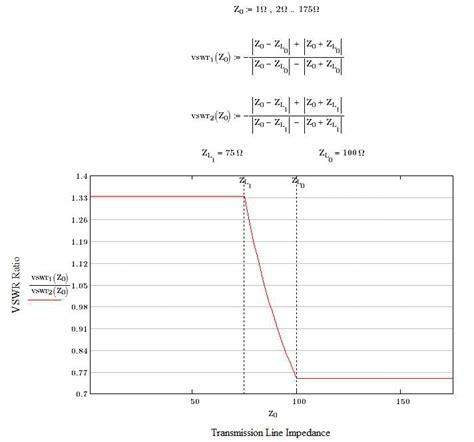 termination impedance calculator a question about transmission line impedances rf cafe
