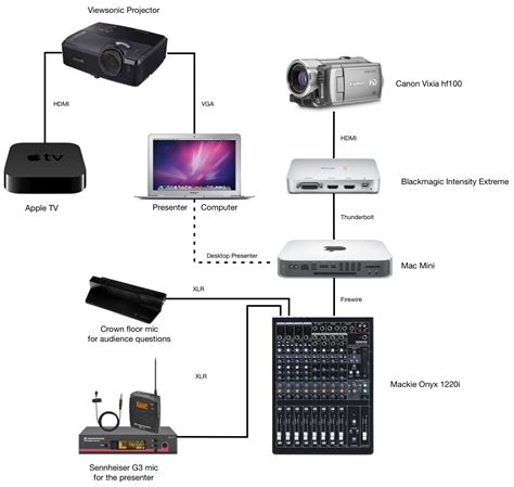 apple tv setup diagram apple get free image about wiring