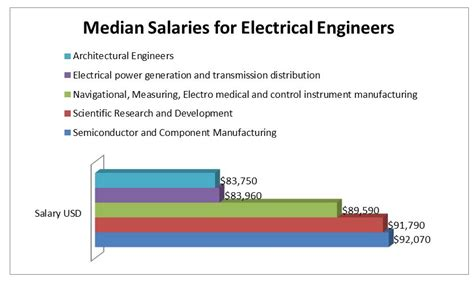 layout design engineer salary wiring diagram symbols automotive wiring get free image