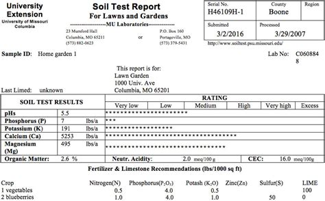 interpreting your soil test results for lawns and gardens