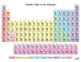 This printable periodic table chart is lightly colored to separate the