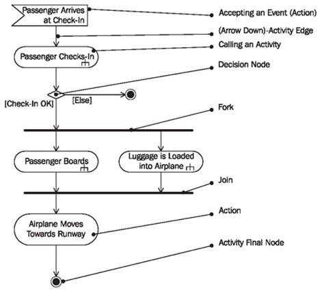 activity diagram means activity diagrams