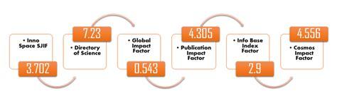 impact factors  scores