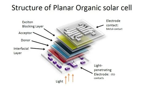 the physics of solar cells perovskites organics and photovoltaic fundamentals books structure of planar organic solar cell solar power and