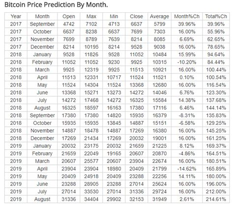 bitcoin price prediction bitcoin price prediction for 2017 2018 and 2019 steemit