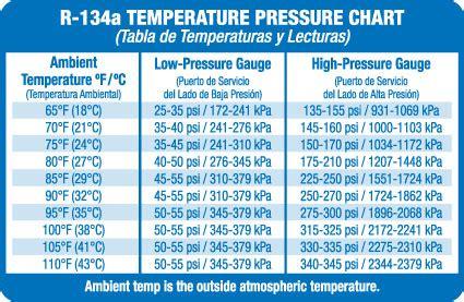 side  high side pressures   expected  ac repair motor vehicle maintenance