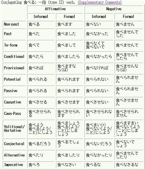 Credit Verb Form japanese verb conjugation related keywords japanese verb