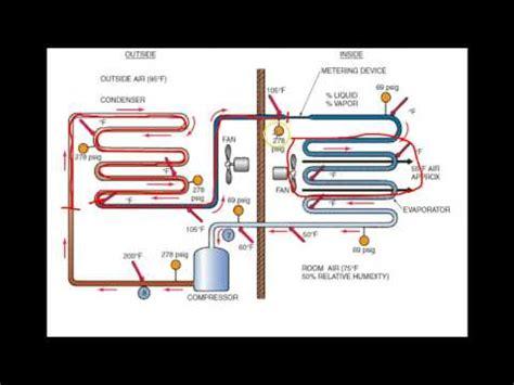 Adding Refrigerant To Window Ac Unit - hvac 101 evacuating ac unit and adding refrigerant how
