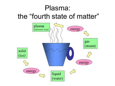 plasma 4 state of matter ee 194 pla introduction to plasma engineering ppt