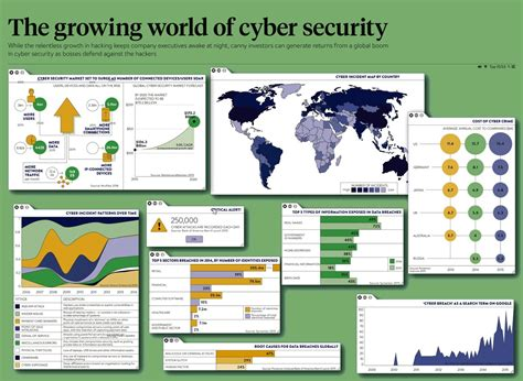 World Executive Mba In Cyber Security by The Growing World Of Cyber Security Raconteur