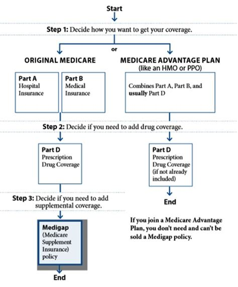 different plans medicare supplemental insurance and supplement plans