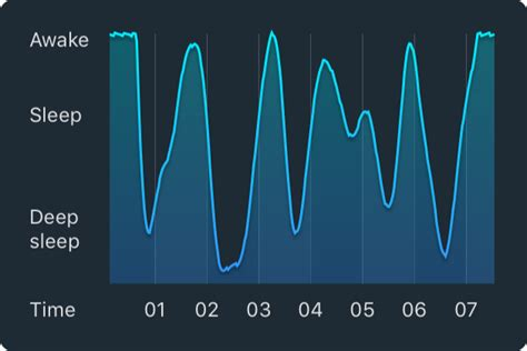normal sleep pattern 2 year old how it works sleep cycle alarm clock