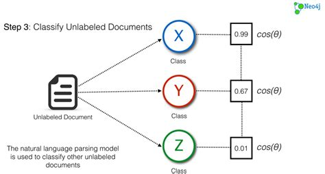 pattern recognition text classification github graphify graphify graphify is a neo4j unmanaged