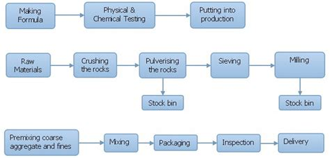 induction furnace process flow diagram induction furnace used refractory insulating material high