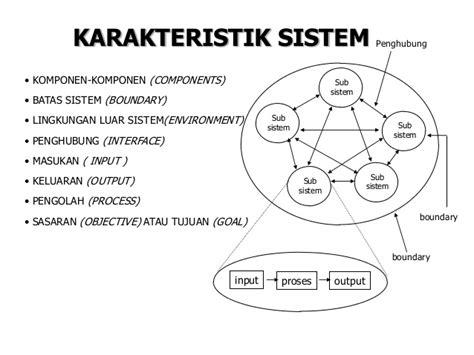 Pokok Pokok Teori Sistem Tatang M Amirin assignment karakteristik sistem si350z putri si350