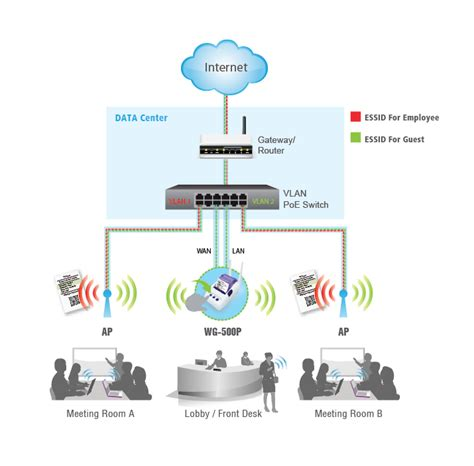 Handlink - guestWiFi,Hotspot Gateway,In Wall Access Point ... Guest Wifi Solutions