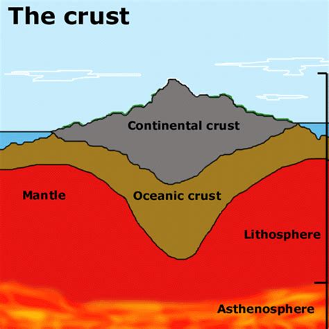 Section Of The Earth Below The Crust earth crust thin limits sources