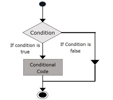 scala pattern matching condition scala if else statements