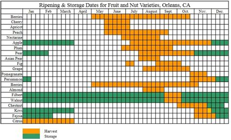 Mid Klamath Watershed Council :: Growing Fruits, Nuts