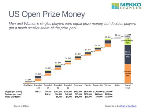 2016 us open prize money - Us Open Winnings Money
