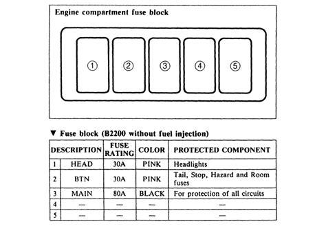 small engine maintenance and repair 1991 mazda b series instrument cluster 1991 mazda b2200 fuse box mazda wiring diagrams instructions