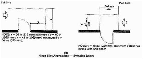 Ada Door Approach by Ada Accessibility Guidelines For Buildings And Facilities