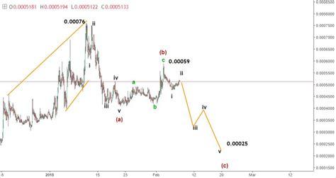 pattern trading cryptocurrency 7 february gxsbtc cryptocurrency trade signal atozforex
