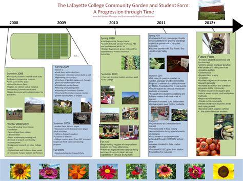 Garden Timeline Lafarm The Lafayette College Community Vegetable Garden Timeline