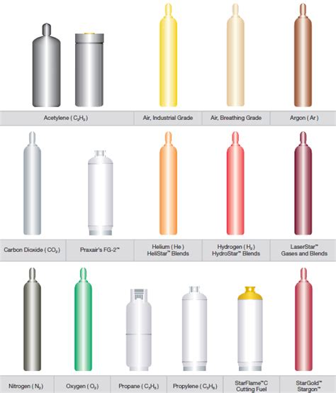gas color cylinder color chart praxairdirect