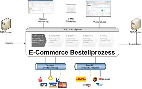 e commerce workflow e commerce workflow 28 images e commerce workflow 28