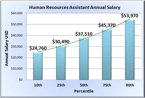 Mba In Human Resourse Salary Usa by Human Resources Assistant Salary In 50 States