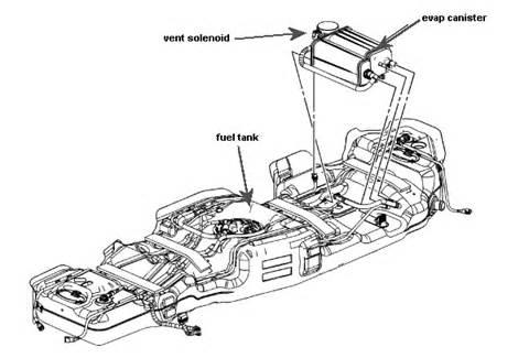 Buick Rendezvous Gas Tank Buick Enclave Cxl I A Buick Enclave 2008 Error Code