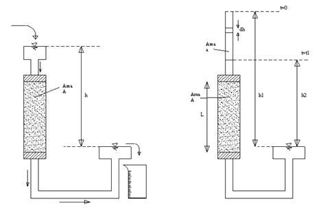 Alat Sondir Test pengujian permeabilitas kuz sipil