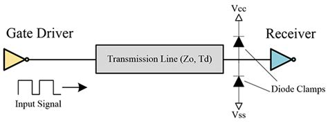 diode transmission characteristics an overview of transmission lines in electronic systems in compliance magazine