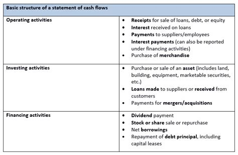 basic flow statement template flow statement flow according to asc 230 1 1