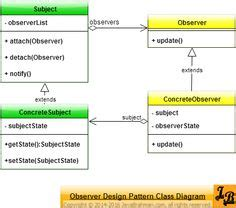 pattern recognition java source code class diagram templates to instantly create class diagrams