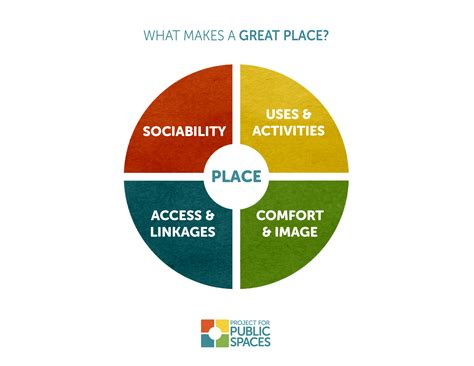 A Place Project What Makes A Successful Place Project For Spaces
